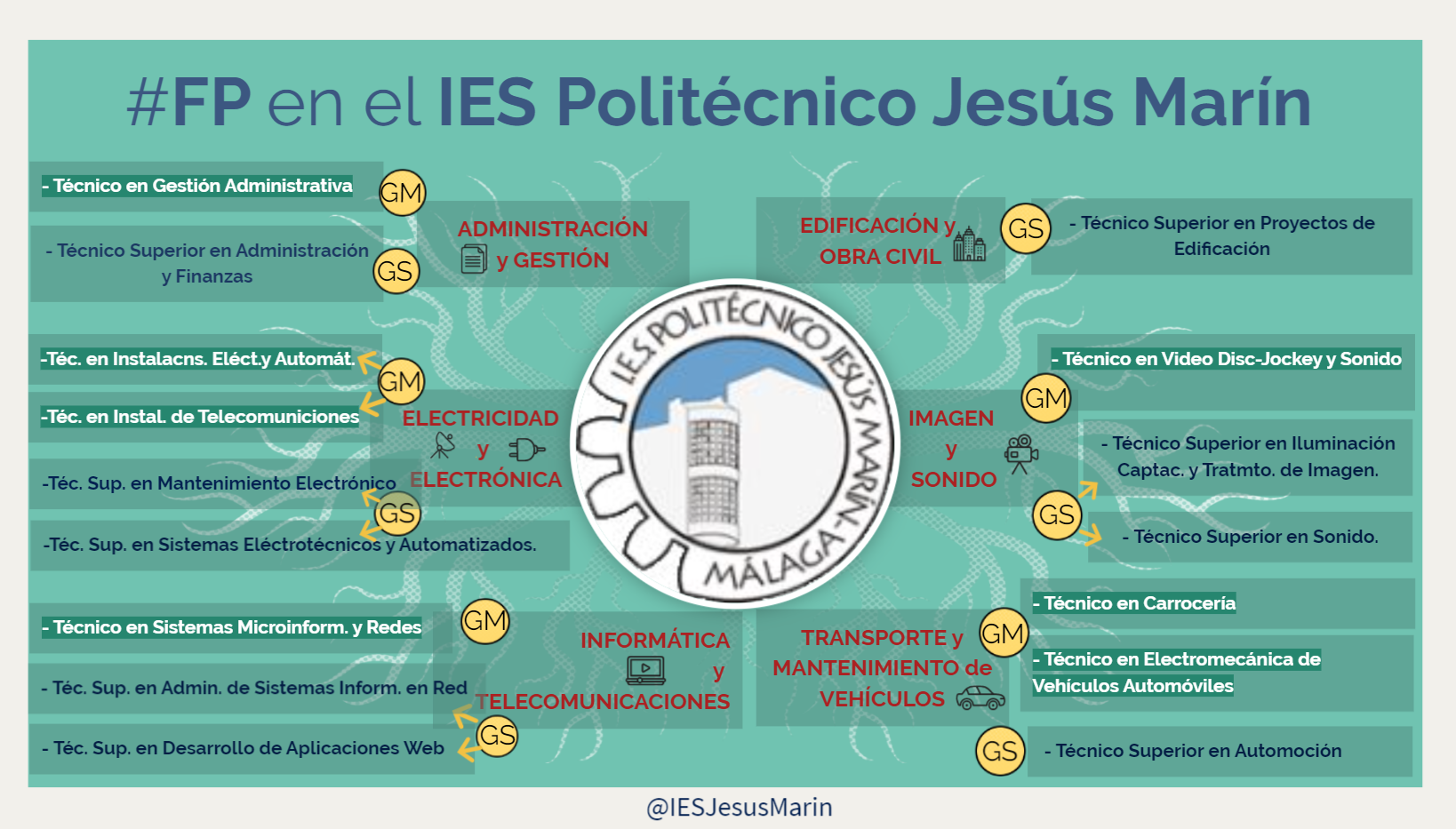 Imagen de la noticia: ¿Qué ciclos formativos puedo estudiar en el Politécnico Jesús Marín?